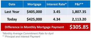 Cost-of-Waiting- to-buy-home