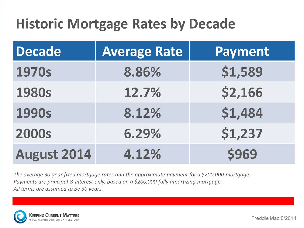 Mortgage-Information-KCM