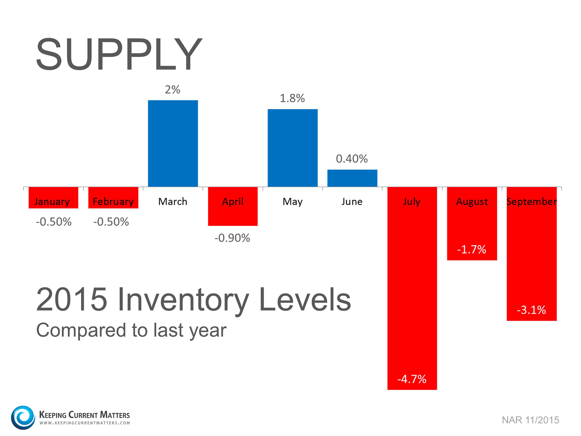 Holiday sales-Inventory-KCM