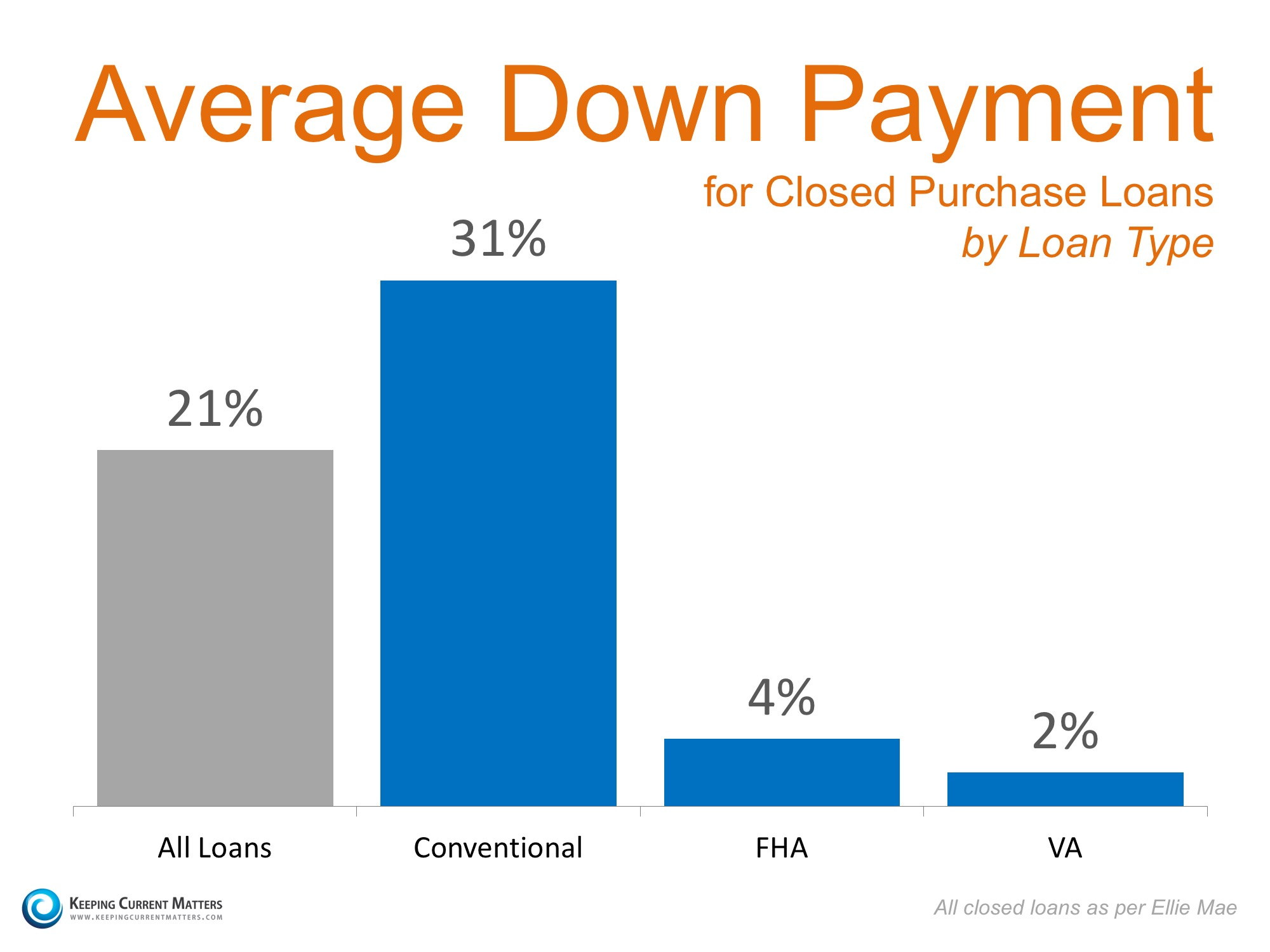 average down payment