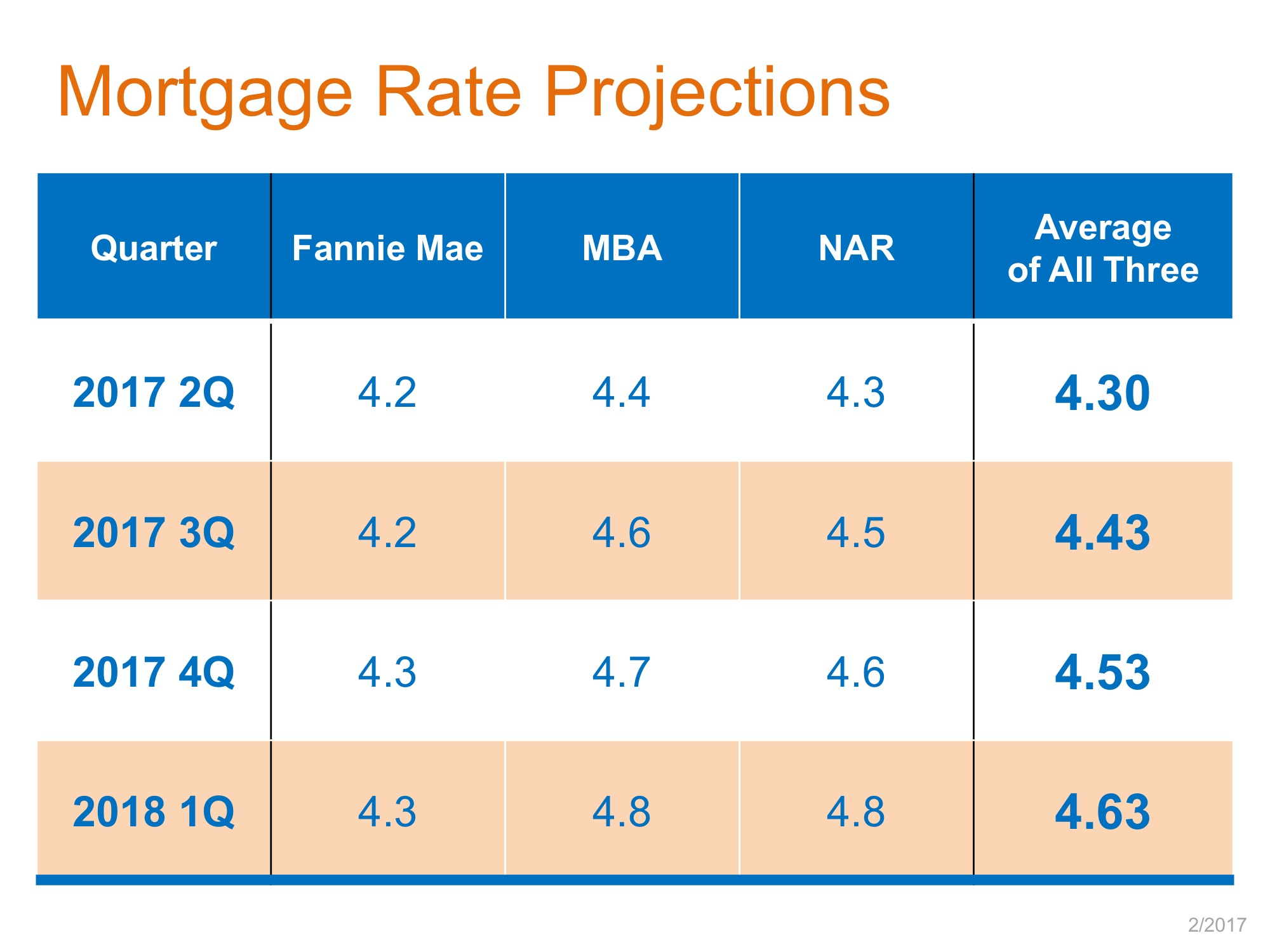 mortgage rate projections graph