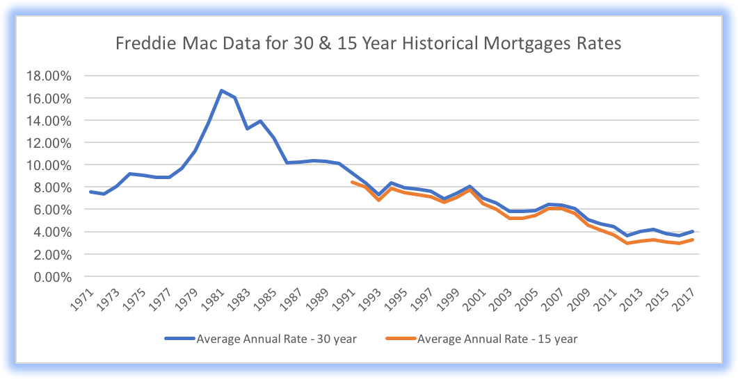 Historical Mortgage Rates Chart