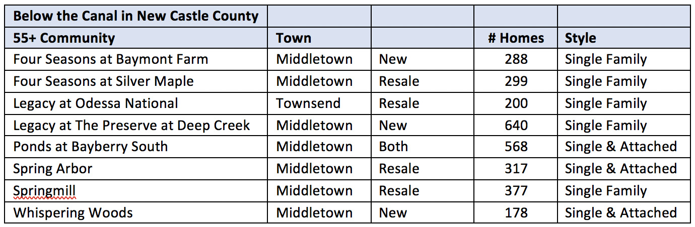 Northern Delaware 55+ Communities in Middletown area
