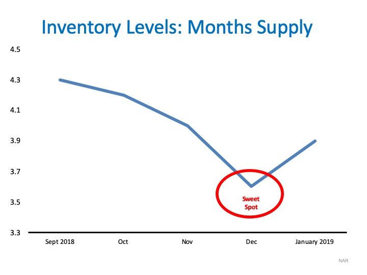 inventory levels low - reasons to list your home this winter