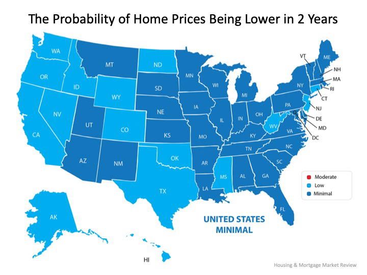 probability of residential home prices being lower in 2 years